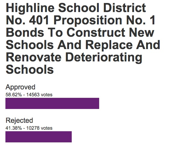 ... fact that the Highline Public Schools bond hasn't hit the 60 percent  approval needed, and isn't at this point expected to. Here's where it  stands after ...